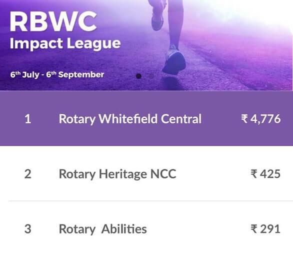 RBWC Impact League